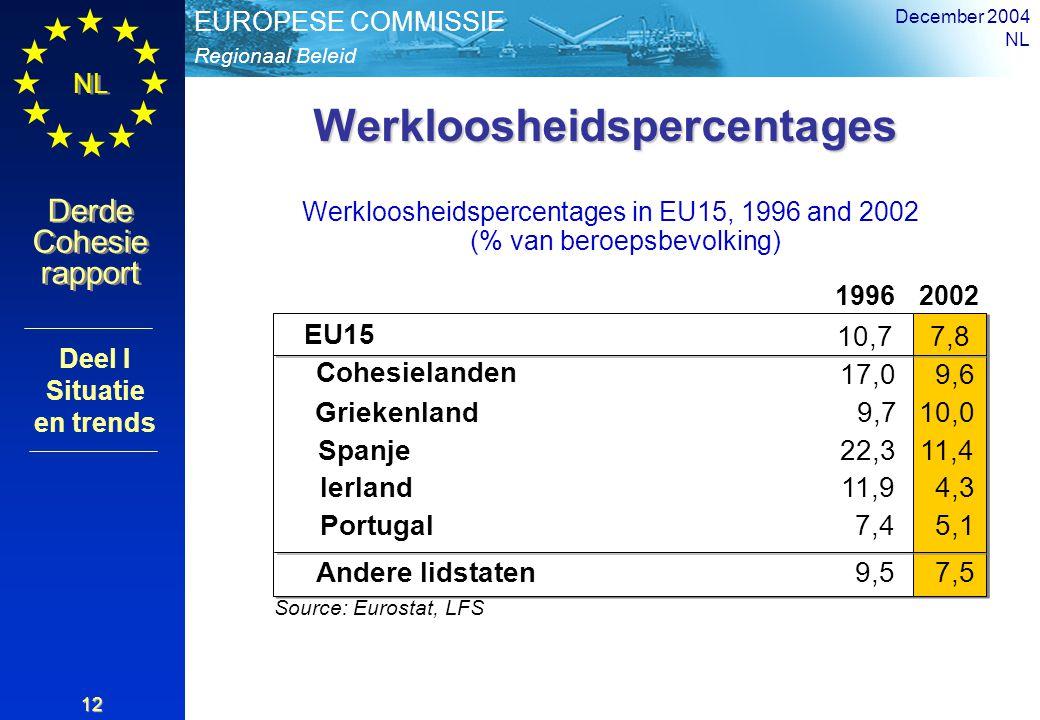 Regionaal Beleid EUROPESE COMMISSIE Derde Cohesie rapport Derde Cohesie rapport NL December 2004 NL 12 Werkloosheidspercentages Werkloosheidspercentages in EU15, 1996 and 2002 (% van beroepsbevolking) 19962002 EU15 10,77,8 Source: Eurostat, LFS 7,4 Cohesielanden 17,09,6 Andere lidstaten9,57,5 Griekenland9,710,0 Spanje22,311,4 Ierland11,94,3 Portugal5,1 Deel I Situatie en trends