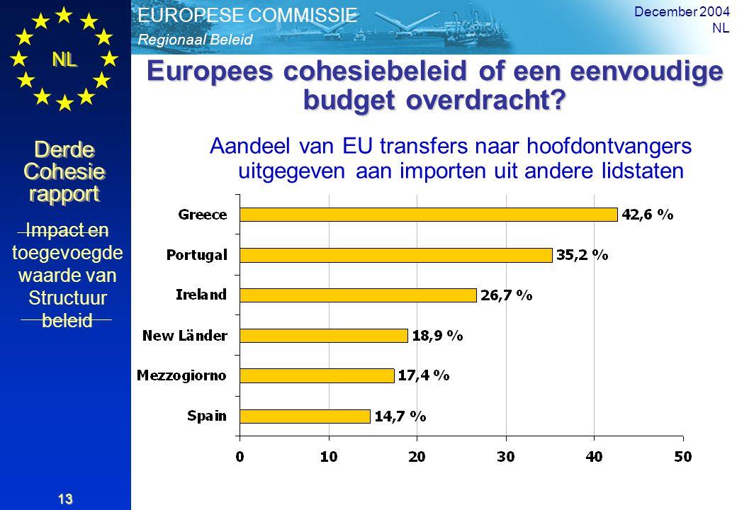 Regionaal Beleid EUROPESE COMMISSIE Derde Cohesie rapport Derde Cohesie rapport NL December 2004 NL 13 Europees cohesiebeleid of een eenvoudige budget overdracht.