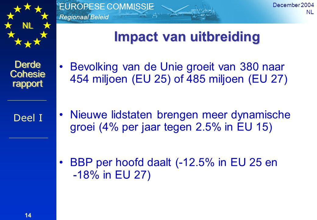 Regionaal Beleid EUROPESE COMMISSIE Derde Cohesie rapport Derde Cohesie rapport NL December 2004 NL 14 Impact van uitbreiding Bevolking van de Unie groeit van 380 naar 454 miljoen (EU 25) of 485 miljoen (EU 27) Nieuwe lidstaten brengen meer dynamische groei (4% per jaar tegen 2.5% in EU 15) BBP per hoofd daalt (-12.5% in EU 25 en -18% in EU 27) Deel I