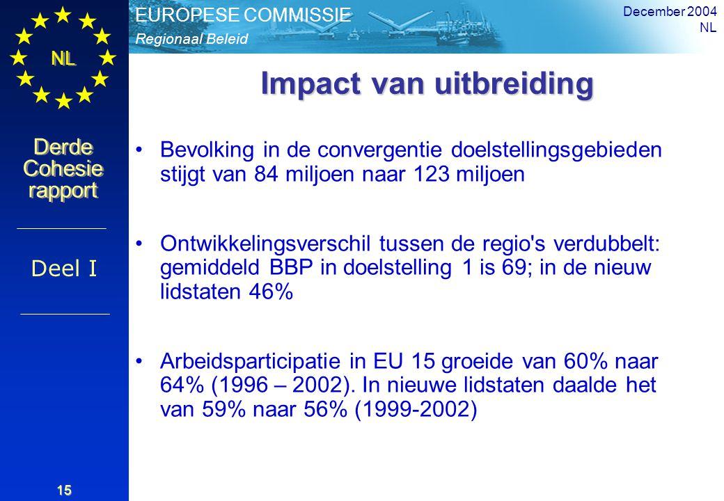 Regionaal Beleid EUROPESE COMMISSIE Derde Cohesie rapport Derde Cohesie rapport NL December 2004 NL 15 Impact van uitbreiding Bevolking in de convergentie doelstellingsgebieden stijgt van 84 miljoen naar 123 miljoen Ontwikkelingsverschil tussen de regio s verdubbelt: gemiddeld BBP in doelstelling 1 is 69; in de nieuw lidstaten 46% Arbeidsparticipatie in EU 15 groeide van 60% naar 64% (1996 – 2002).