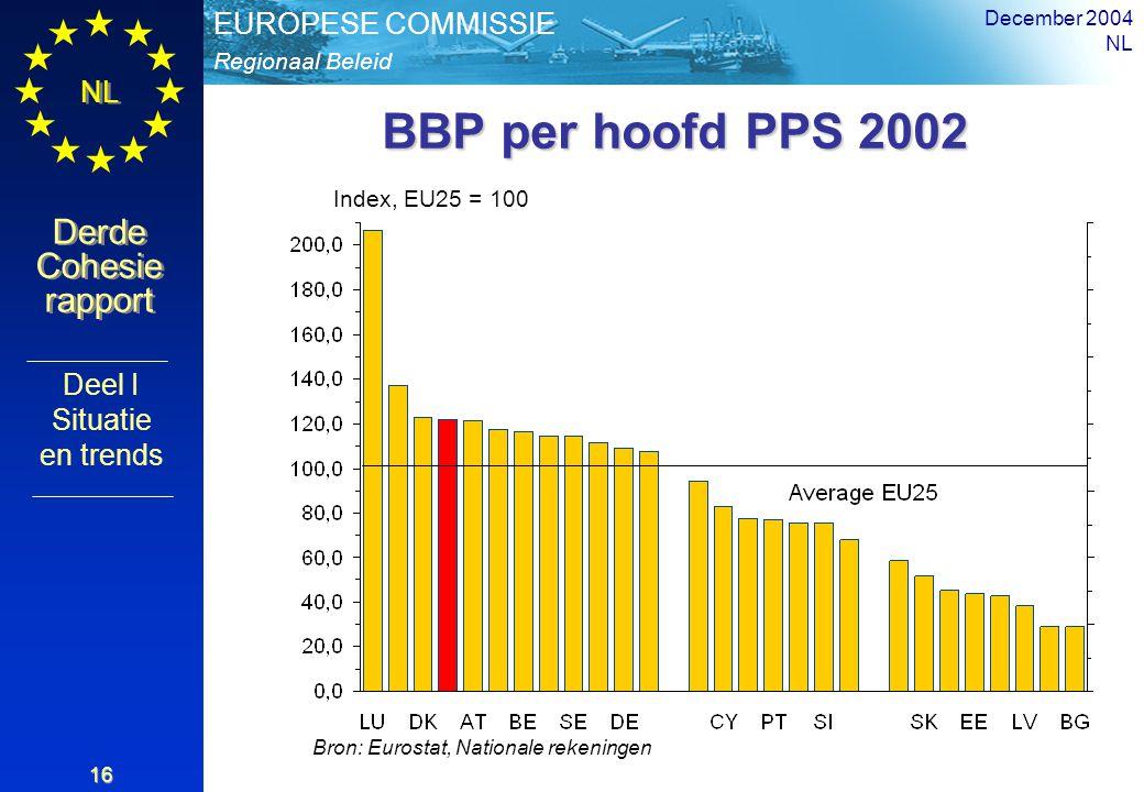 Regionaal Beleid EUROPESE COMMISSIE Derde Cohesie rapport Derde Cohesie rapport NL December 2004 NL 16 BBP per hoofd PPS 2002 Bron: Eurostat, Nationale rekeningen Index, EU25 = 100 Deel I Situatie en trends