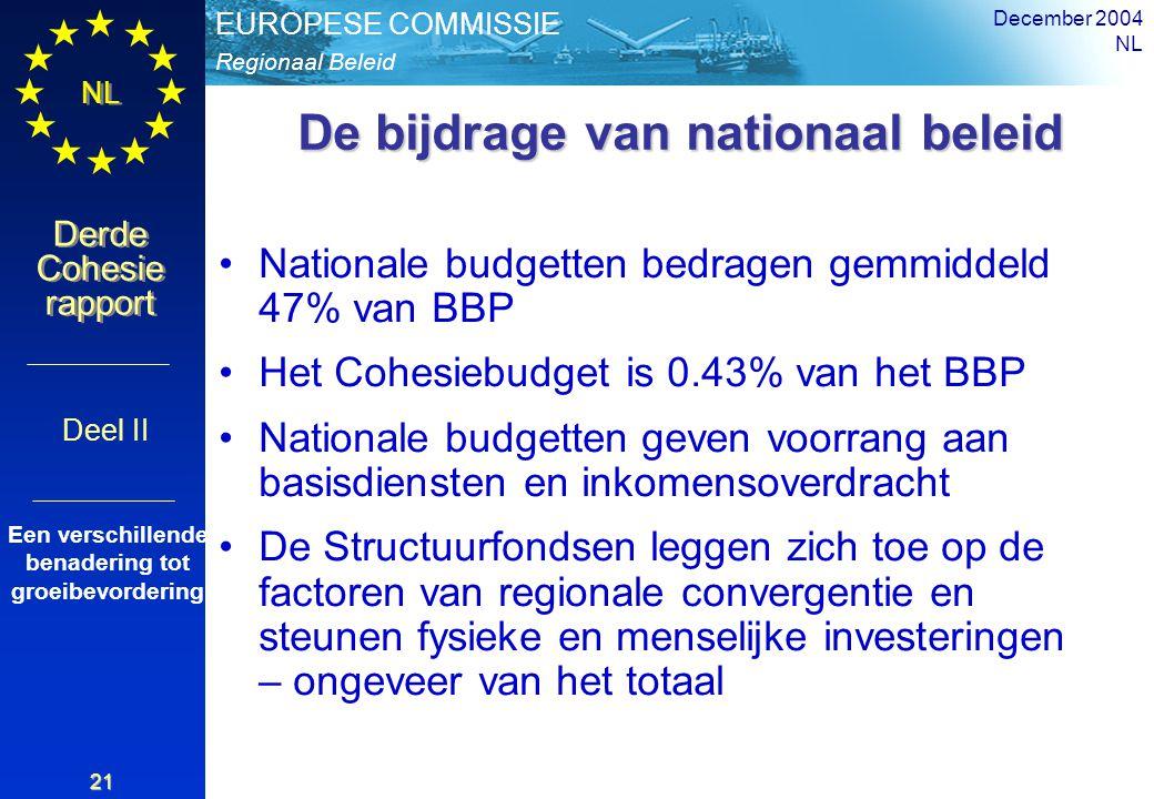 Regionaal Beleid EUROPESE COMMISSIE Derde Cohesie rapport Derde Cohesie rapport NL December 2004 NL 21 De bijdrage van nationaal beleid Nationale budgetten bedragen gemmiddeld 47% van BBP Het Cohesiebudget is 0.43% van het BBP Nationale budgetten geven voorrang aan basisdiensten en inkomensoverdracht De Structuurfondsen leggen zich toe op de factoren van regionale convergentie en steunen fysieke en menselijke investeringen – ongeveer van het totaal Deel II Een verschillende benadering tot groeibevordering