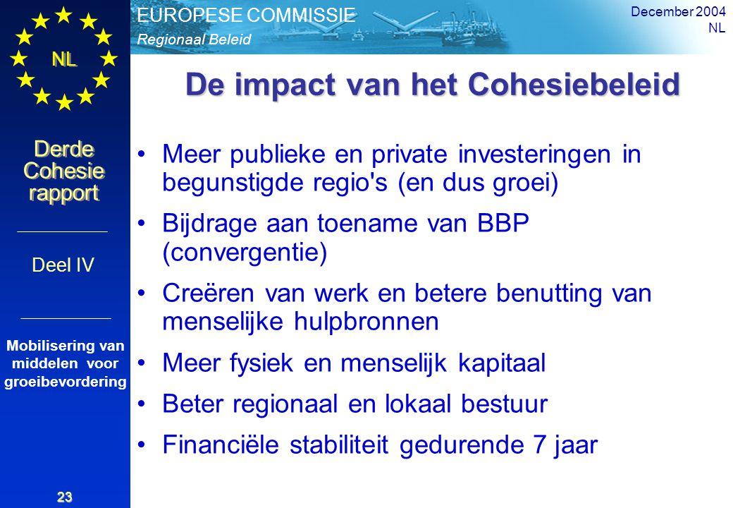 Regionaal Beleid EUROPESE COMMISSIE Derde Cohesie rapport Derde Cohesie rapport NL December 2004 NL 23 De impact van het Cohesiebeleid Meer publieke en private investeringen in begunstigde regio s (en dus groei) Bijdrage aan toename van BBP (convergentie) Creëren van werk en betere benutting van menselijke hulpbronnen Meer fysiek en menselijk kapitaal Beter regionaal en lokaal bestuur Financiële stabiliteit gedurende 7 jaar Deel IV Mobilisering van middelen voor groeibevordering