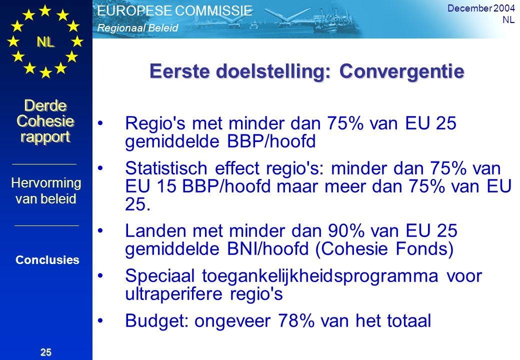 Regionaal Beleid EUROPESE COMMISSIE Derde Cohesie rapport Derde Cohesie rapport NL December 2004 NL 25 Eerste doelstelling: Convergentie Regio s met minder dan 75% van EU 25 gemiddelde BBP/hoofd Statistisch effect regio s: minder dan 75% van EU 15 BBP/hoofd maar meer dan 75% van EU 25.