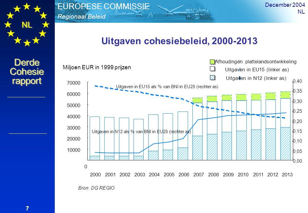 Regionaal Beleid EUROPESE COMMISSIE Derde Cohesie rapport Derde Cohesie rapport NL December 2004 NL 7 0 10000 20000 30000 40000 50000 60000 70000 20002001200220032004200520062007200820092010201120122013 0,00 0,05 0,10 0,15 0,20 0,25 0,30 0,35 0,40 Afhoudingen plattelandsontwikkeling Uitgaven in EU15 (linker as) Uitgaven in N12 (linker as) Miljoen EUR in 1999 prijzen Uitgaven cohesiebeleid, 2000-2013 Bron: DG REGIO Uitgaven in EU15 als % van BNI in EU25 (rechter as) Uitgaven in N12 als % van BNI in EU25 (rechter as)