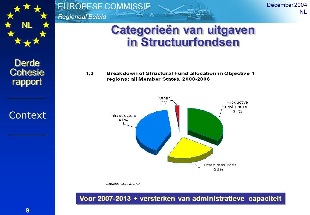 Regionaal Beleid EUROPESE COMMISSIE Derde Cohesie rapport Derde Cohesie rapport NL December 2004 NL 9 Categorieën van uitgaven in Structuurfondsen Context Voor 2007-2013 + versterken van administratieve capaciteit
