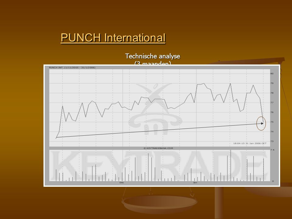 PUNCH International PUNCH International Technische analyse (3 maanden)