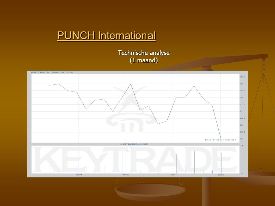 PUNCH International PUNCH International Technische analyse (1 maand)