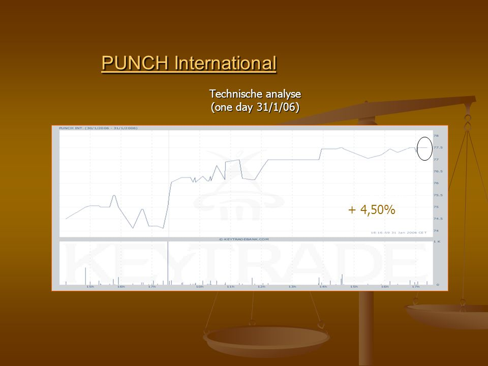 PUNCH International PUNCH International Technische analyse (one day 31/1/06) + Z?50 %+ 4,50 %