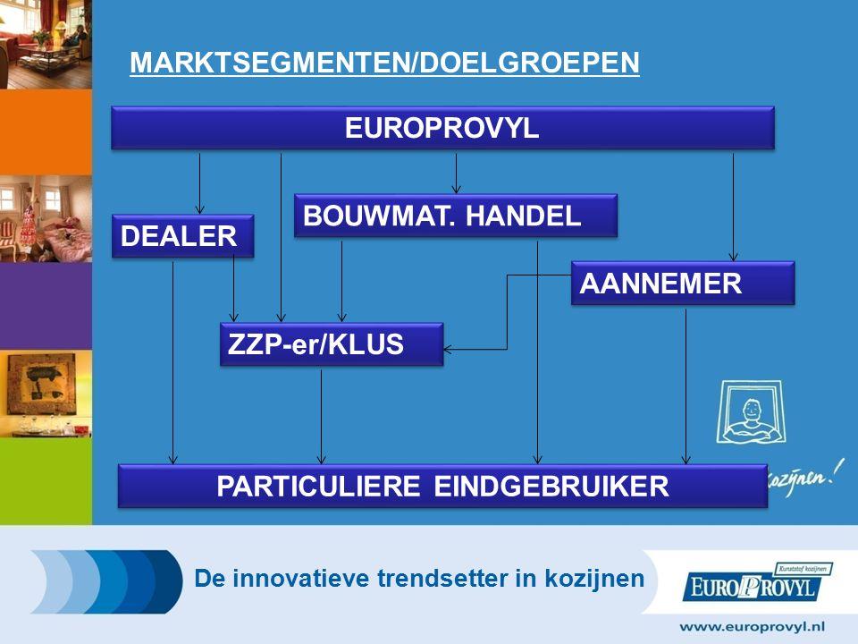MARKTSEGMENTEN/DOELGROEPEN De innovatieve trendsetter in kozijnen EUROPROVYL BOUWMAT.