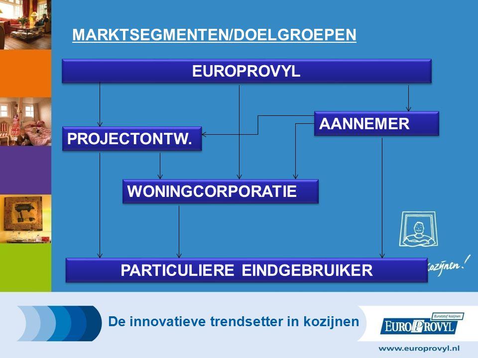 MARKTSEGMENTEN/DOELGROEPEN De innovatieve trendsetter in kozijnen EUROPROVYL AANNEMER WONINGCORPORATIE PARTICULIERE EINDGEBRUIKER PROJECTONTW.