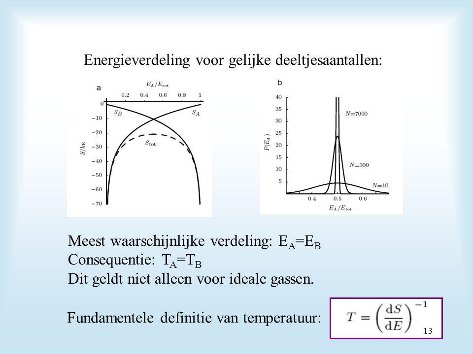 Energieverdeling voor gelijke deeltjesaantallen: Meest waarschijnlijke verdeling: E A =E B Consequentie: T A =T B Dit geldt niet alleen voor ideale ga