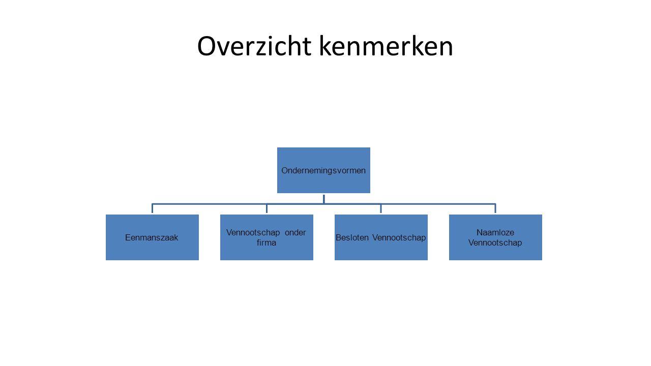 Overzicht kenmerken Ondernemingsvormen Eenmanszaak Vennootschap onder firma Besloten Vennootschap Naamloze Vennootschap