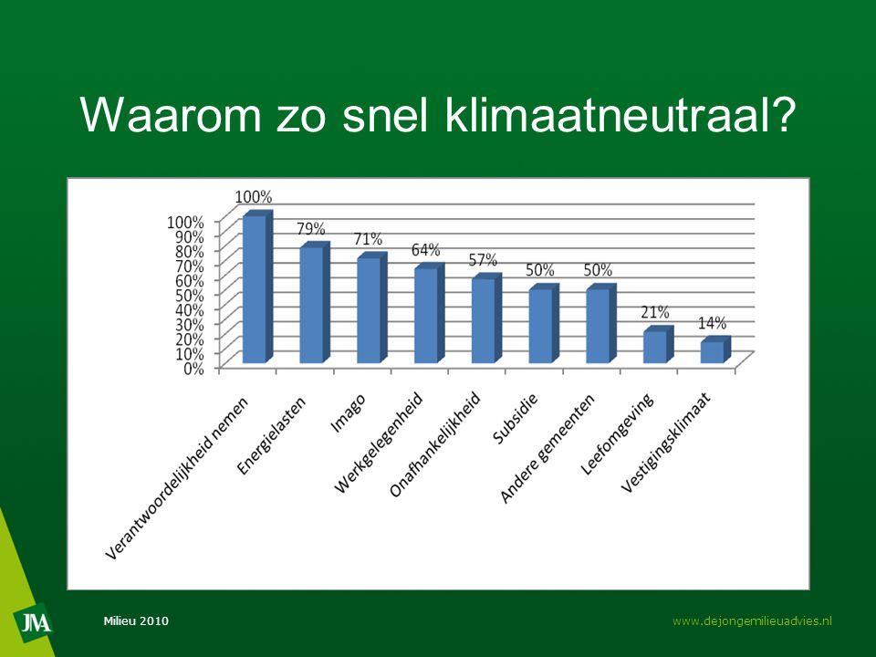 Waarom zo snel klimaatneutraal Milieu 2010www.dejongemilieuadvies.nl