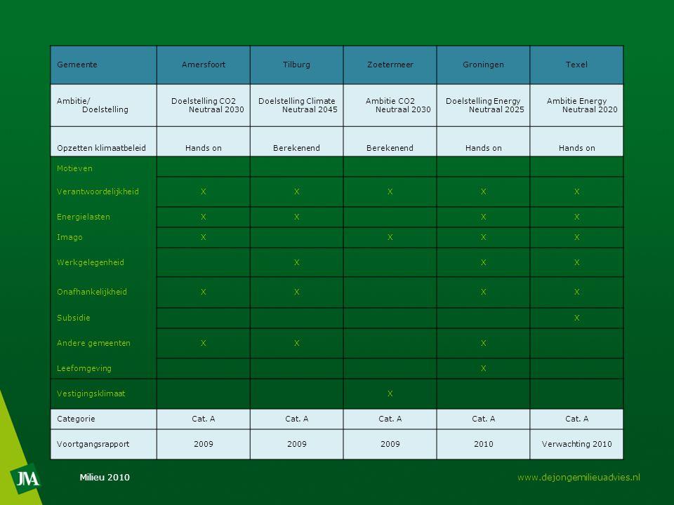Milieu 2010www.dejongemilieuadvies.nl GemeenteAmersfoortTilburgZoetermeerGroningenTexel Ambitie/ Doelstelling Doelstelling CO2 Neutraal 2030 Doelstell