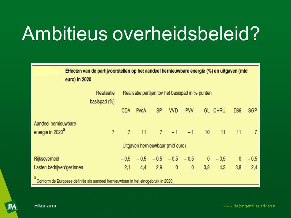 Ambitieus overheidsbeleid Milieu 2010www.dejongemilieuadvies.nl