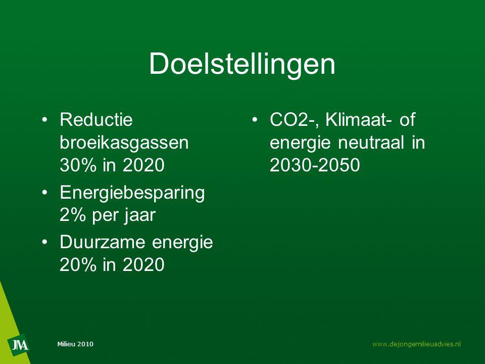 Doelstellingen Reductie broeikasgassen 30% in 2020 Energiebesparing 2% per jaar Duurzame energie 20% in 2020 CO2-, Klimaat- of energie neutraal in 203