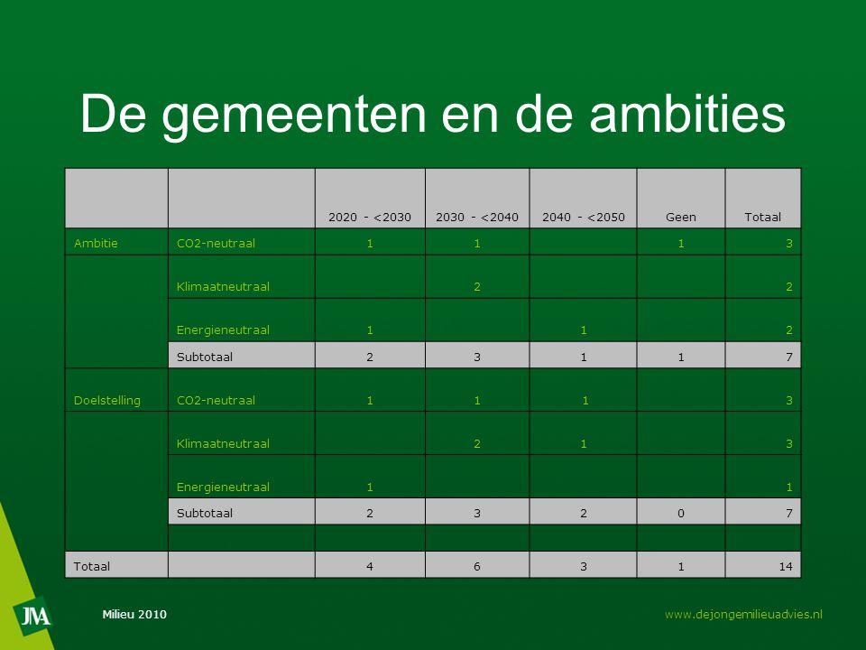 De gemeenten en de ambities Milieu 2010www.dejongemilieuadvies.nl 2020 - <20302030 - <20402040 - <2050GeenTotaal AmbitieCO2-neutraal11 13 Klimaatneutr