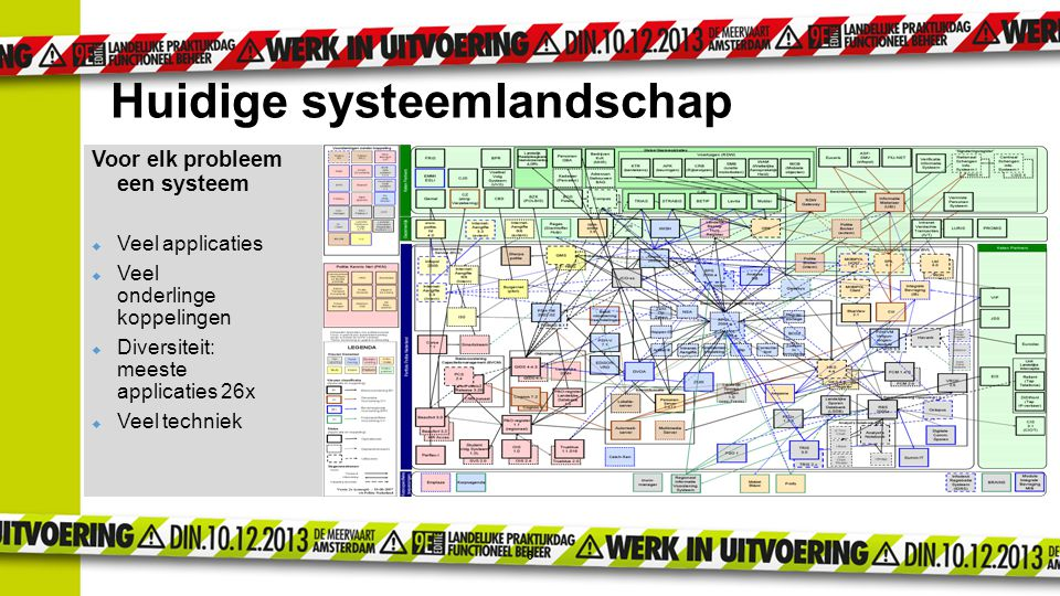 6 Huidige systeemlandschap Voor elk probleem een systeem  Veel applicaties  Veel onderlinge koppelingen  Diversiteit: meeste applicaties 26x  Veel