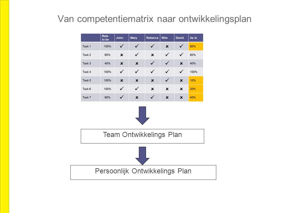 Van competentiematrix naar ontwikkelingsplan Team Ontwikkelings Plan Persoonlijk Ontwikkelings Plan