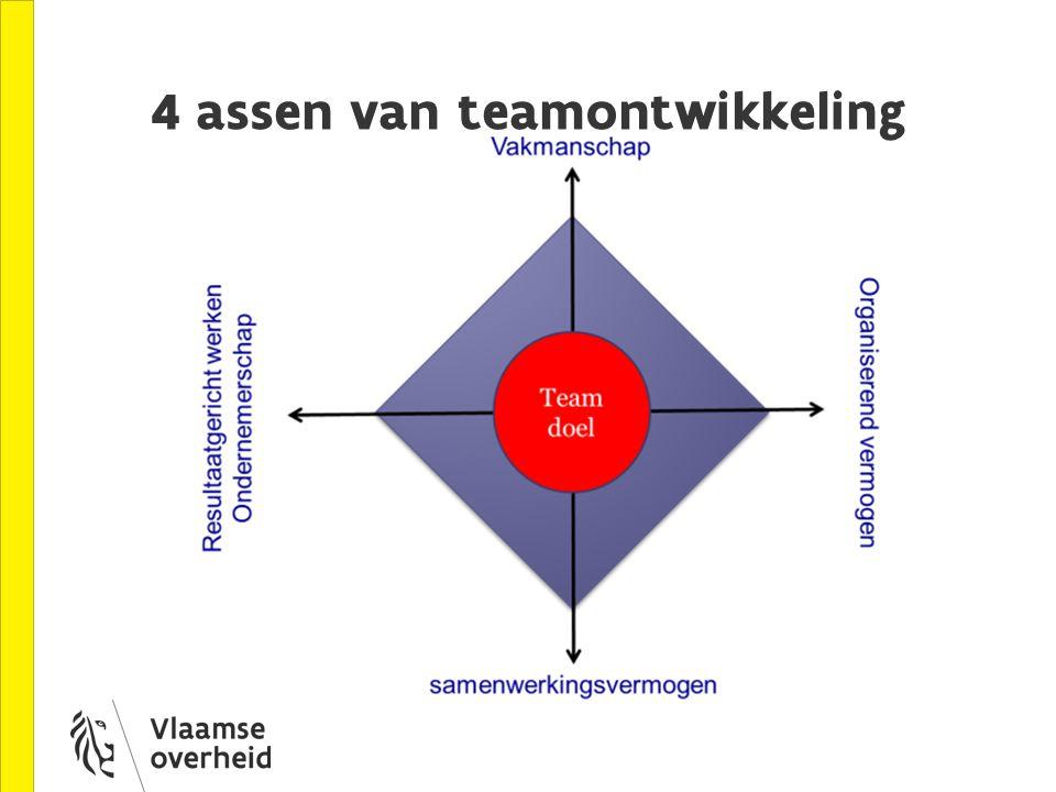 Teamontwikkelingstraject 3 Resultaatgerichtheid: Vastleggen van resultaatsgebieden van ons team Waar staat ons team voor en welke zijn onze resultaatsgebieden ?=> Missie van het team Hoe kunnen wij onze teamresultaten meten .
