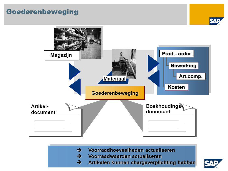 Materiaal Goederenbeweging Artikel- document Boekhoudings- document Magazijn Bewerking Art.comp. Prod.- order Kosten  Voorraadhoeveelheden actualiser