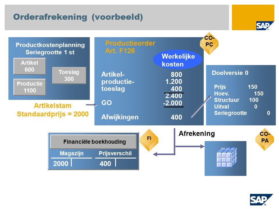 Artikel 600 Productkostenplanning Seriegrootte 1 st CO-PC Productieorder Art. F126 800 1.200 400 2.400 -2.000 400 Artikel- productie- toeslag GO Afwij