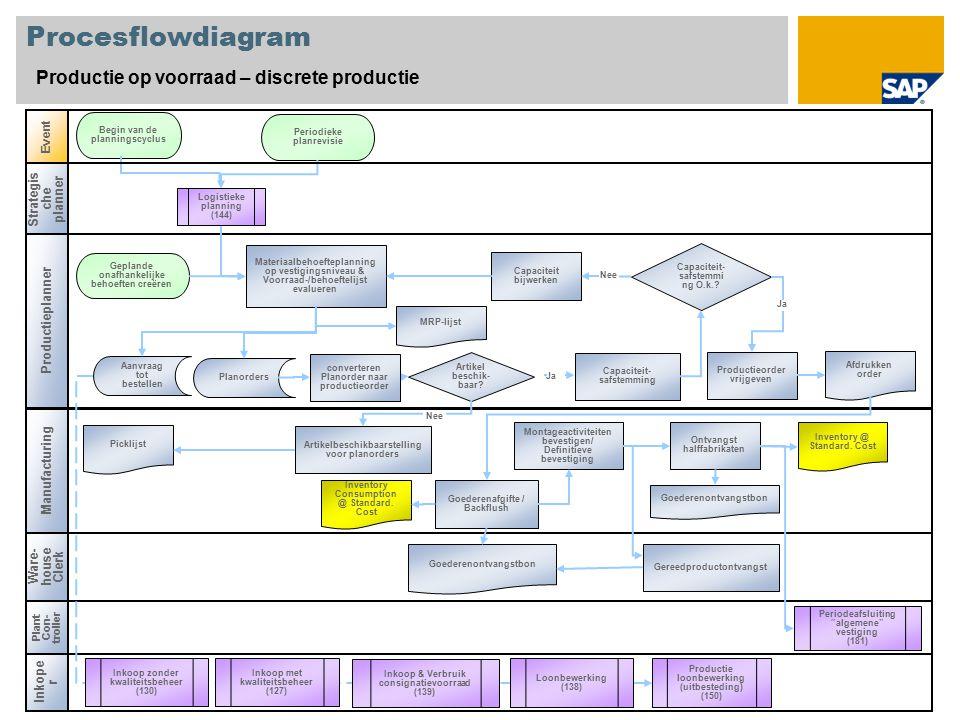 Procesflowdiagram Productie op voorraad – discrete productie Manufacturing Event Plant Con- troller Periodeafsluiting algemene vestiging (181) Materiaalbehoefteplanning op vestigingsniveau & Voorraad-/behoeftelijst evalueren Begin van de planningscyclus Aanvraag tot bestellen MRP-lijst Inventory @ Standard.