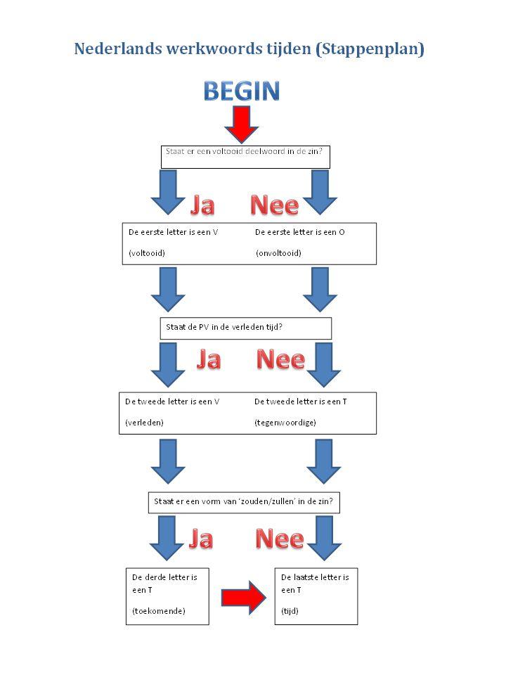 Beeldspraak Vergelijking: Object (o) Beeld (b) >Object is werkelijkheid >Beeld is figuurlijk gebruik VB: De inbreker ging er als een haas vandoor.
