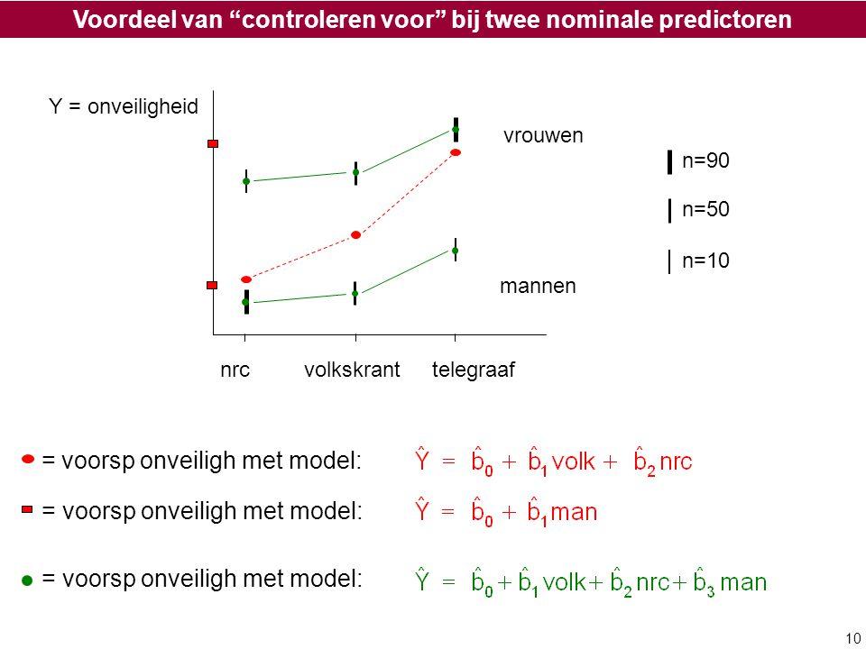 """10 nrc volkskrant telegraaf mannen vrouwen Y = onveiligheid = voorsp onveiligh met model: Voordeel van """"controleren voor"""" bij twee nominale predictore"""