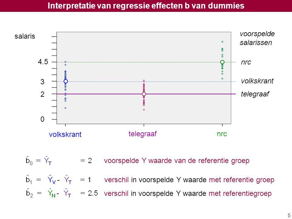 5 voorspelde Y waarde van de referentie groep verschil in voorspelde Y waarde met referentie groep voorspelde salarissen nrc volkskrant telegraaf 0 2