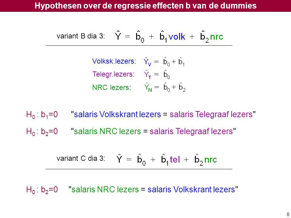 8 Telegr.lezers: Volksk.lezers: NRC lezers: Hypothesen over de regressie effecten b van de dummies H 0 : b 1 =0