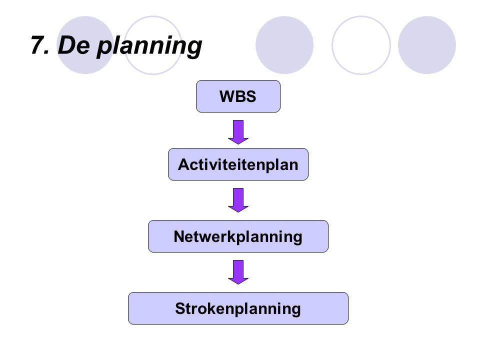 8.Geldbeheersing Projectbegroting Rendement van het project Budgetbewaking en evt.