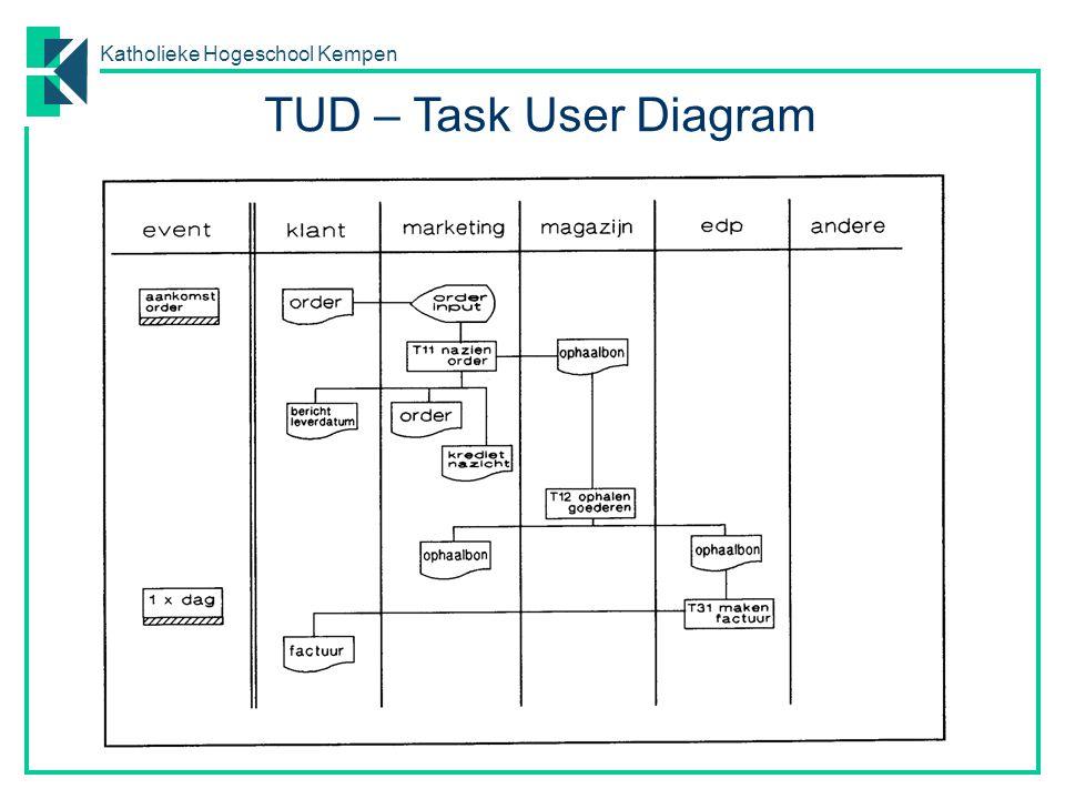 Katholieke Hogeschool Kempen TUD – Task User Diagram