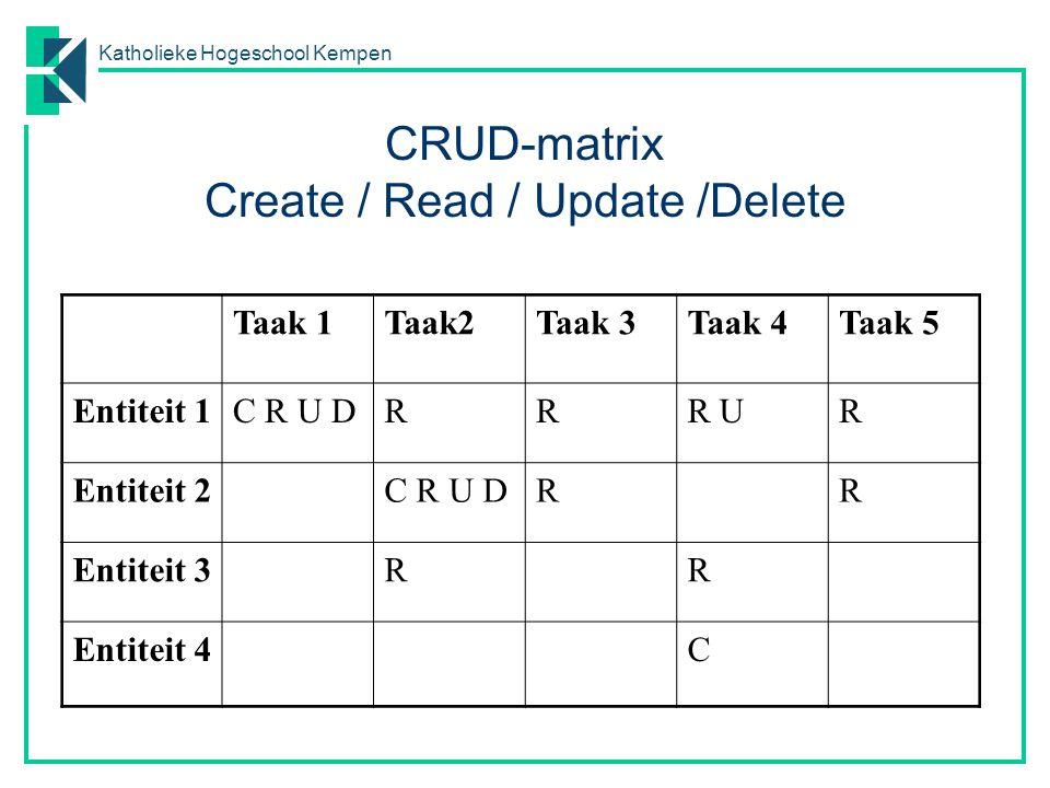 Katholieke Hogeschool Kempen CRUD-matrix Create / Read / Update /Delete Taak 1Taak2Taak 3Taak 4Taak 5 Entiteit 1C R U DRRR UR Entiteit 2C R U DRR Enti