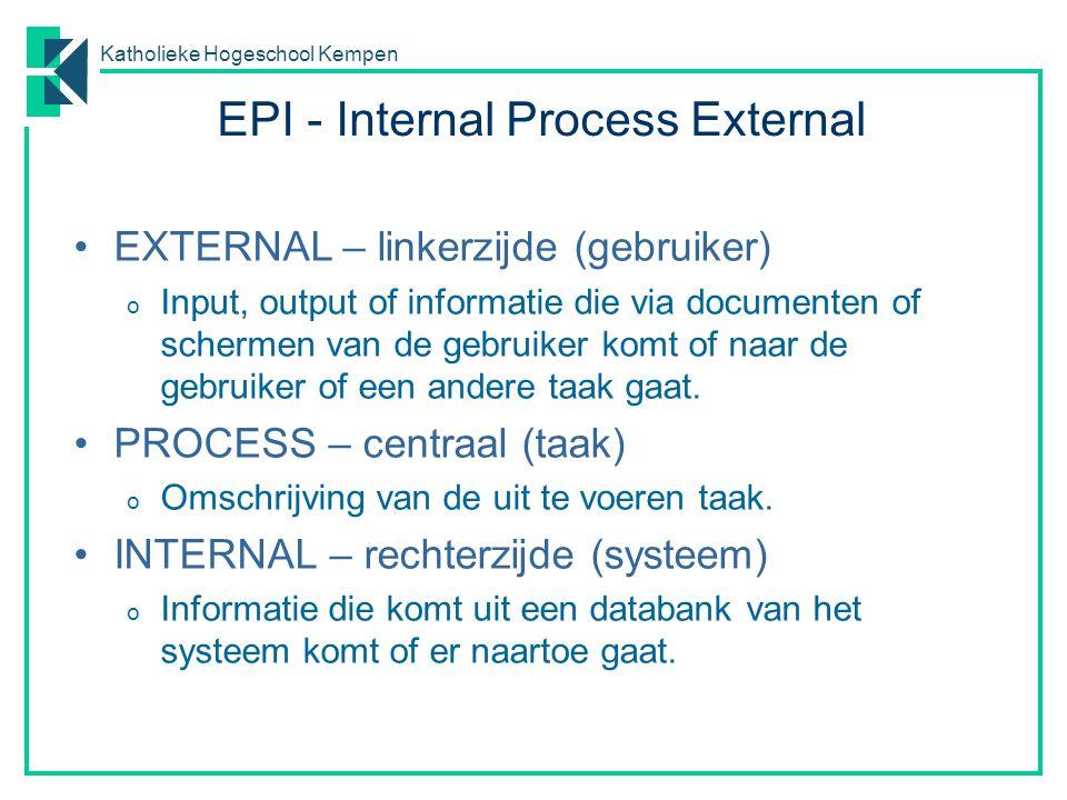 Katholieke Hogeschool Kempen EPI - Internal Process External EXTERNAL – linkerzijde (gebruiker) o Input, output of informatie die via documenten of sc