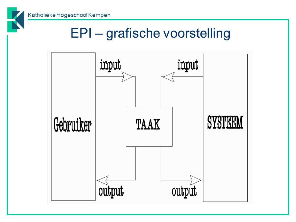 Katholieke Hogeschool Kempen EPI – grafische voorstelling
