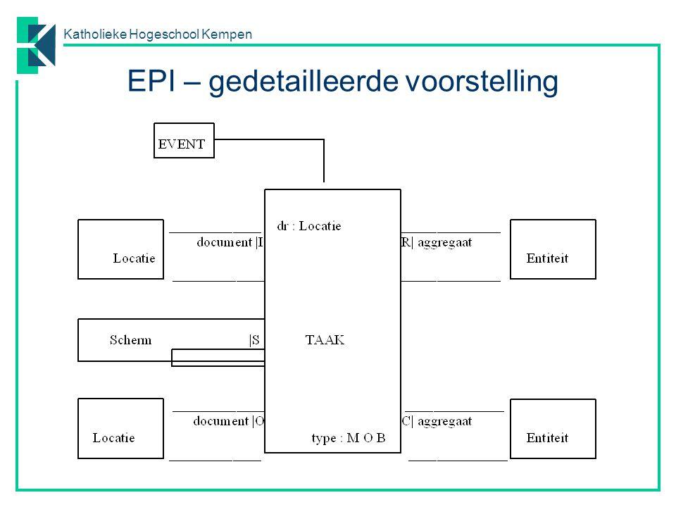 Katholieke Hogeschool Kempen EPI – gedetailleerde voorstelling