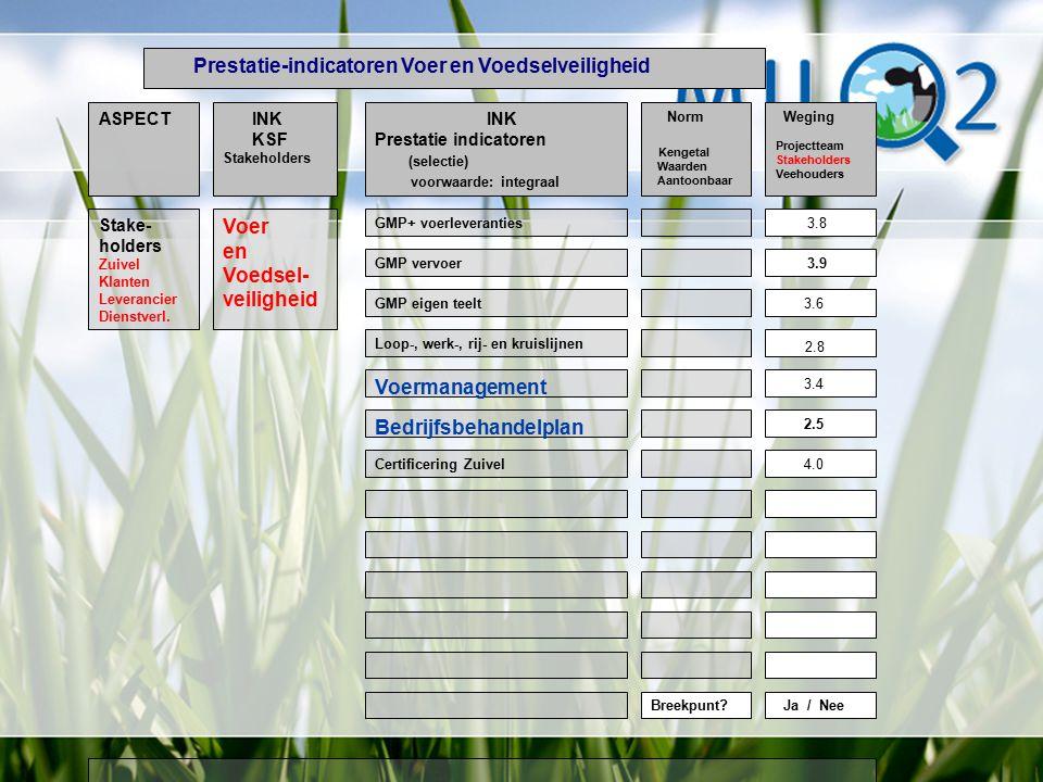 ASPECT GMP+ voerleveranties INK KSF Stakeholders INK Prestatie indicatoren (selectie) voorwaarde: integraal Norm Kengetal Waarden Aantoonbaar Voer en