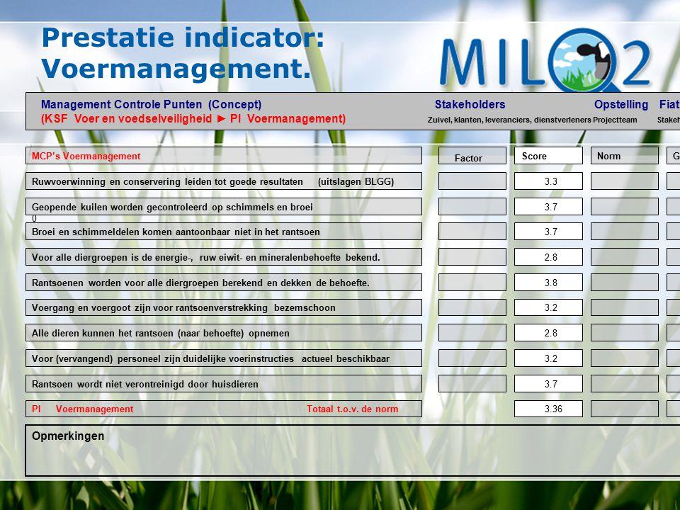 Prestatie indicator: Voermanagement. MCP's Voermanagement Voor alle diergroepen is de energie-, ruw eiwit- en mineralenbehoefte bekend. Geopende kuile