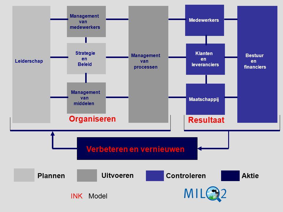 Organiseren Leiderschap Management van medewerkers Strategie en Beleid Management van middelen Management van processen Medewerkers Klanten en leveran
