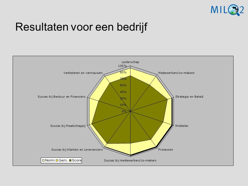 Resultaten voor een bedrijf