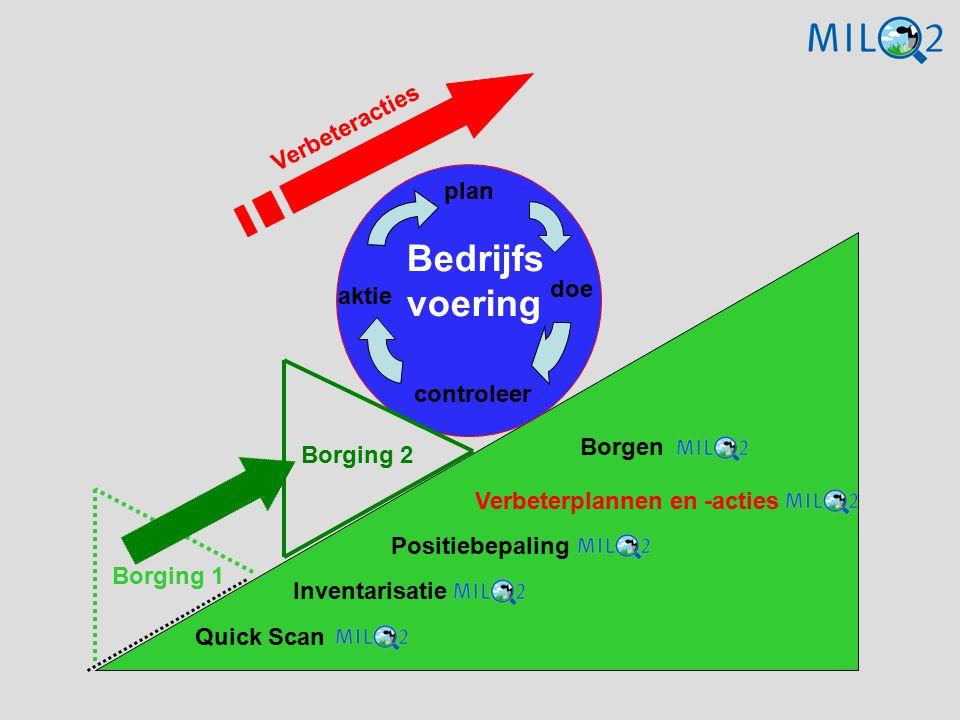 Borging 2 Bedrijfs voering Verbeteracties plan doe controleer aktie Borging 1 Quick Scan Inventarisatie Positiebepaling Verbeterplannen en -acties Bor