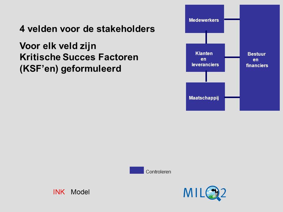 Medewerkers Klanten en leveranciers Maatschappij Bestuur en financiers Controleren INK Model 4 velden voor de stakeholders Voor elk veld zijn Kritisch