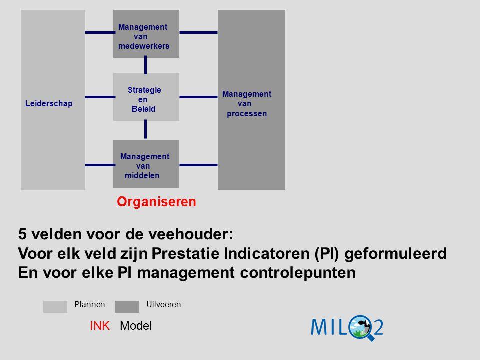 Organiseren Leiderschap Management van medewerkers Strategie en Beleid Management van middelen Management van processen PlannenUitvoeren INK Model 5 v