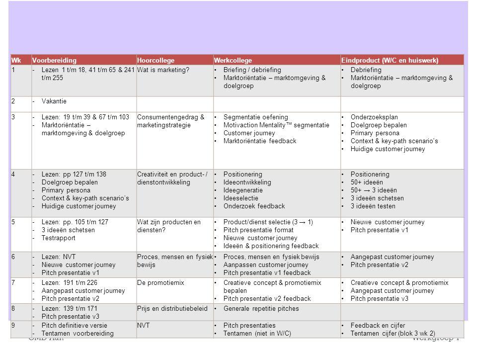 7 Marketing Werkgroep 1 Beoordeling ‣ Wekelijkse quiz ‣ Gemiddelde hoogste vier >= 5,5 ----> geen tentamen ‣ Teamopdracht ‣ Moet > 5,5 ‣ Eindcijfer ‣ Quiz = 60% ‣ Teamopdracht = 40%