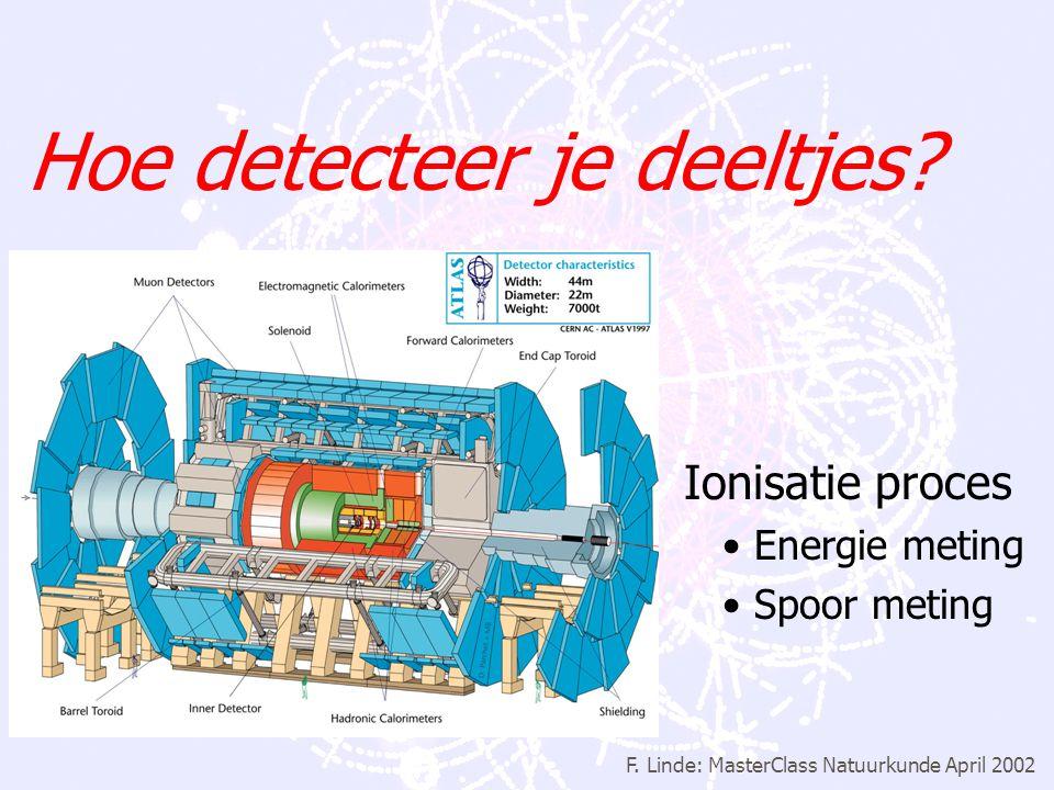 F. Linde: MasterClass Natuurkunde April 2002 Experimentele deeltjes fysica 1.Hoe detecteer je deeltjes? 2.Hoe maak je elementaire deeltjes? 3.Wat mete