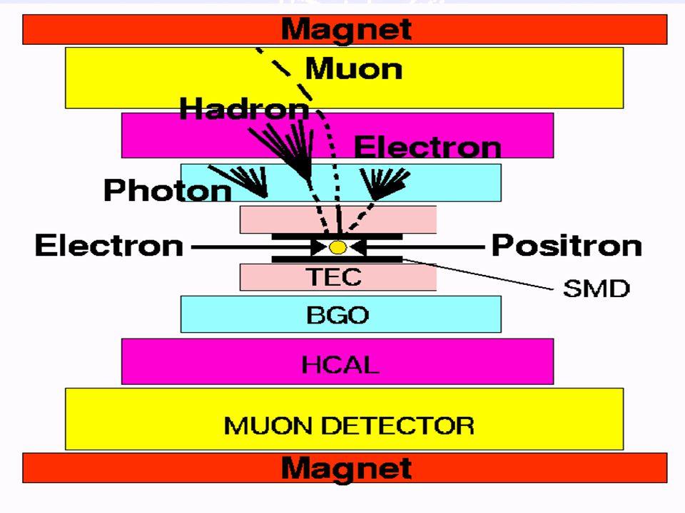21 Impuls meting Principe: afbuiging spoor in B-veld reconstrueer spoor fit kromtestraal  impuls P tijd signaal 0 ns 500 ns  P/P  2% 10 cm 5 meter
