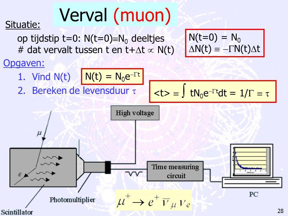F. Linde: MasterClass Natuurkunde April 2002 Wat meten we? 1.Verval van deeltjes (levensduur) 2.Verstrooiing van deeltjes