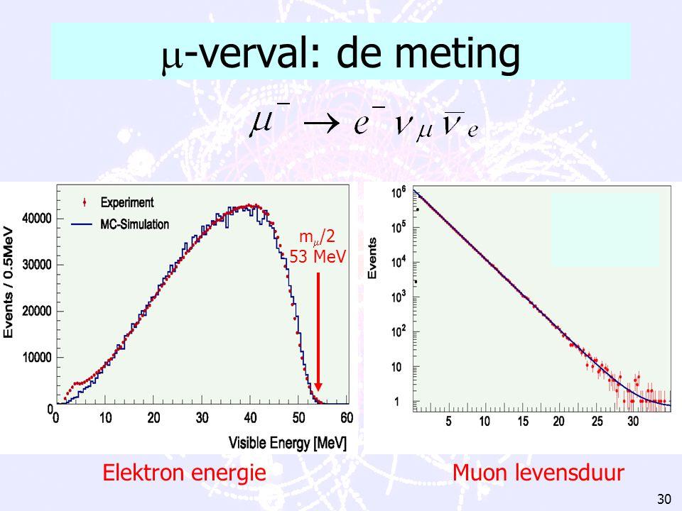 29   ee Neutrino's: spook deeltjes  -verval R.P. Feynman (1918-1988)  -verval WW   ee e Feynman diagram